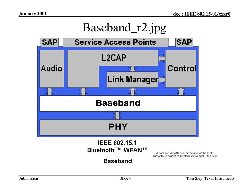 January 2001 Baseband_r2.jpg Tom Siep, Texas Instruments