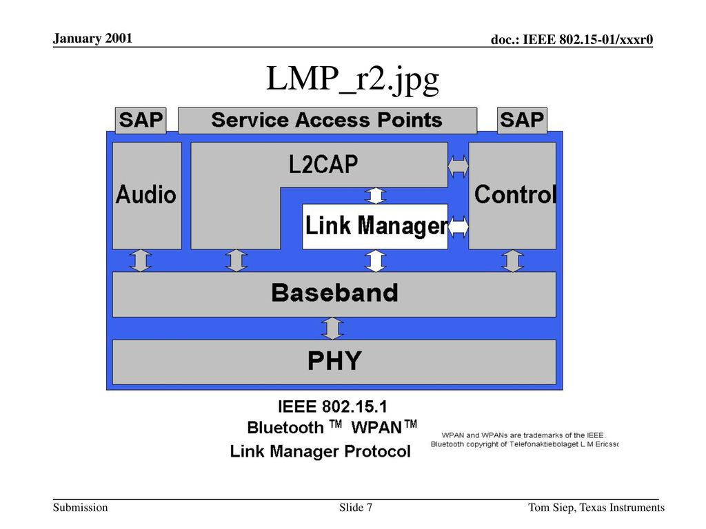 January 2001 LMP_r2.jpg Tom Siep, Texas Instruments