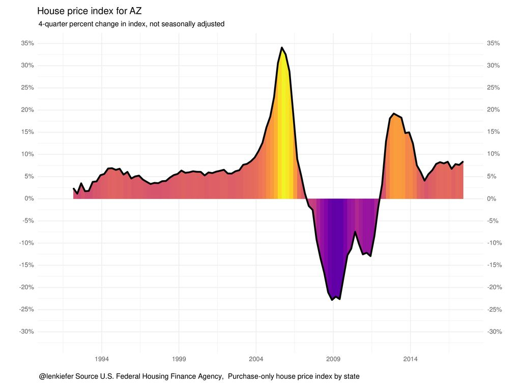 House price index for AZ