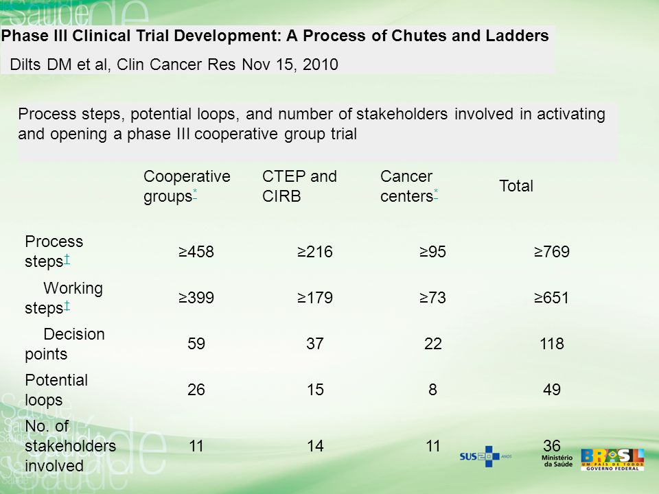 Phase III Clinical Trial Development: A Process of Chutes and Ladders