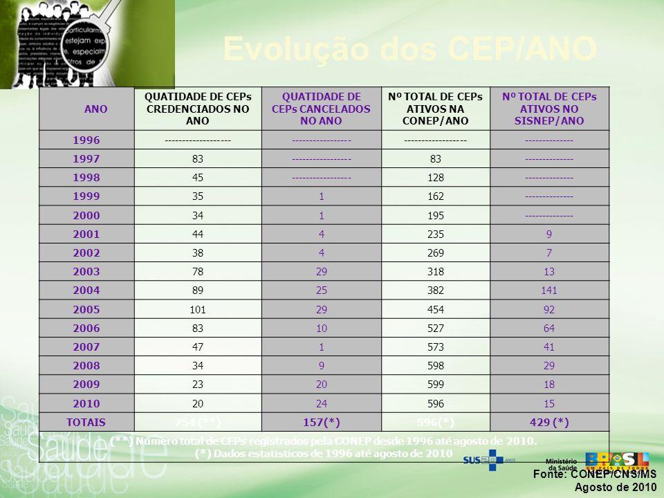 Evolução dos CEP/ANO Fonte: CONEP/CNS/MS Agosto de 2010 ANO