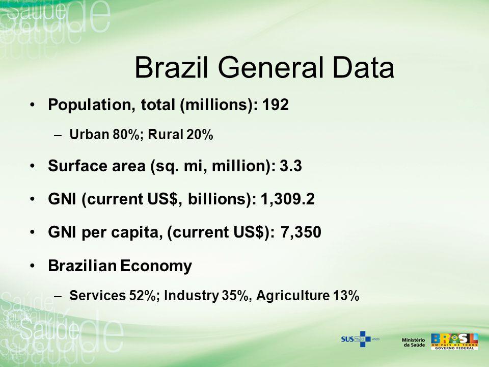 Brazil General Data Population, total (millions): 192