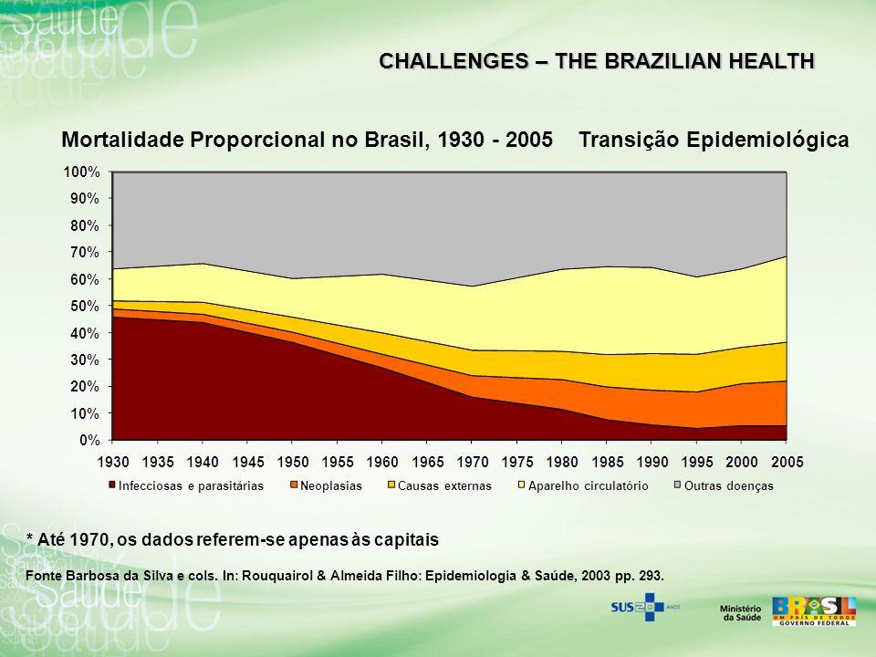 Mortalidade Proporcional no Brasil, 1930 - 2005