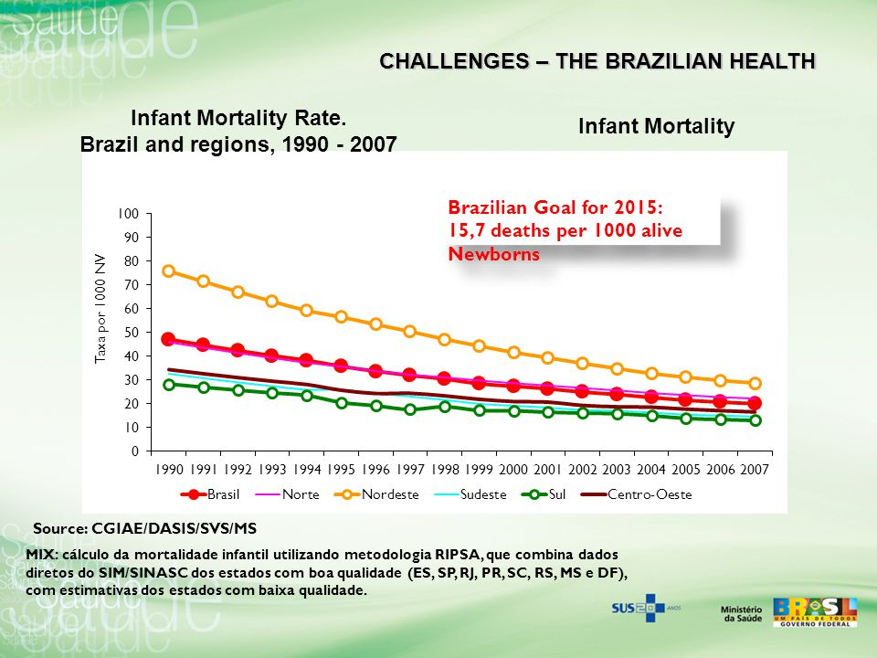 Infant Mortality Rate. Brazil and regions, 1990 - 2007