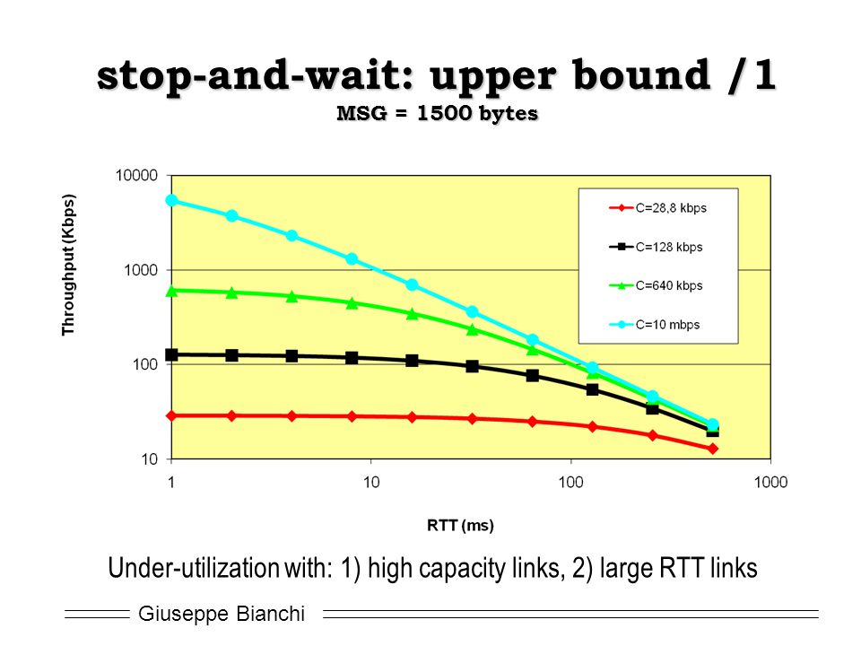 stop-and-wait: upper bound /1 MSG = 1500 bytes