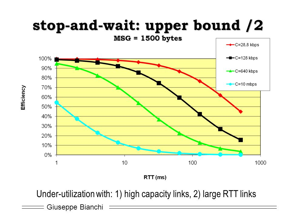 stop-and-wait: upper bound /2 MSG = 1500 bytes