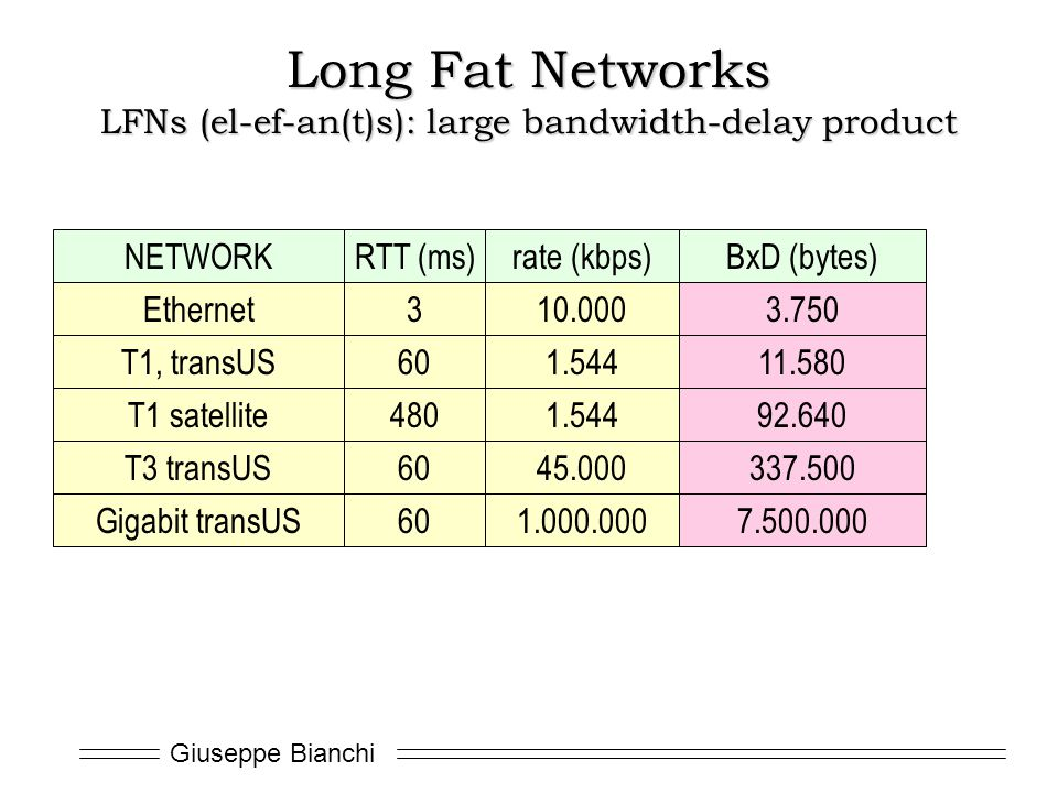 Long Fat Networks LFNs (el-ef-an(t)s): large bandwidth-delay product