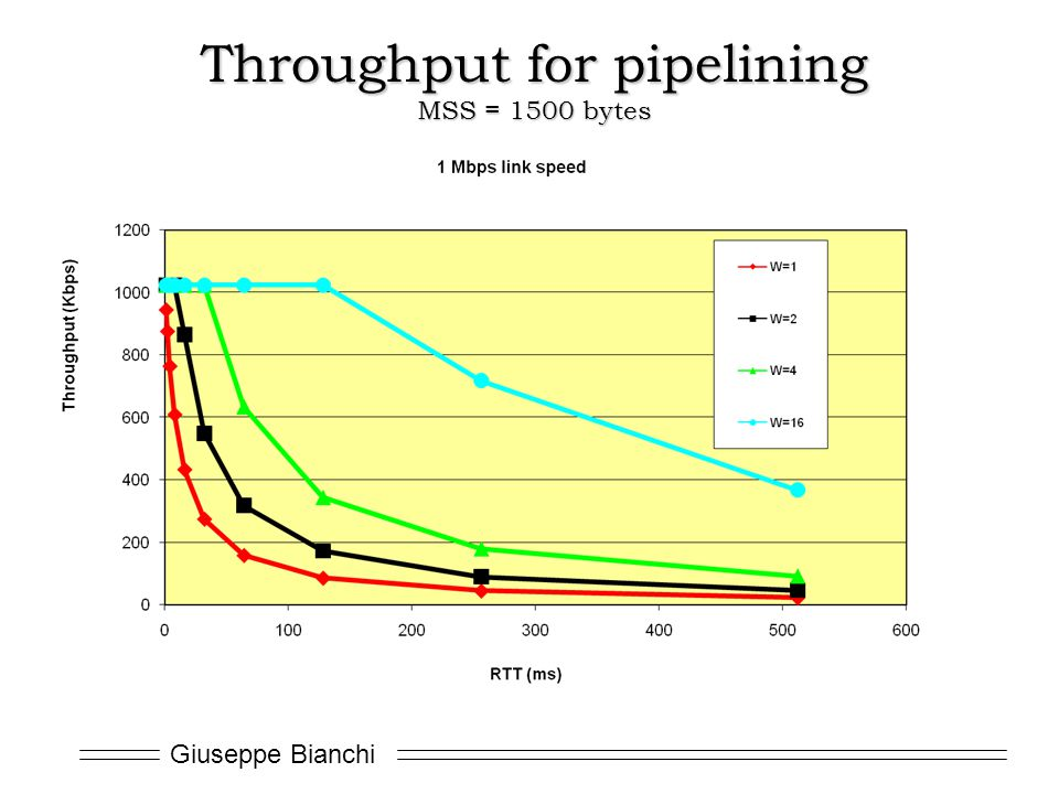 Throughput for pipelining MSS = 1500 bytes