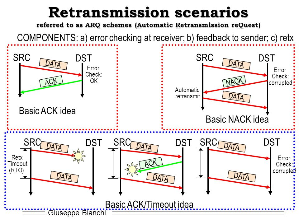 Retransmission scenarios referred to as ARQ schemes (Automatic Retransmission reQuest)