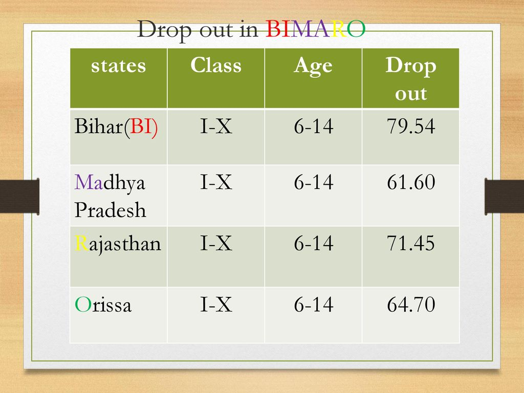 Drop out in BIMARO states Class Age Drop out Bihar(BI) I-X