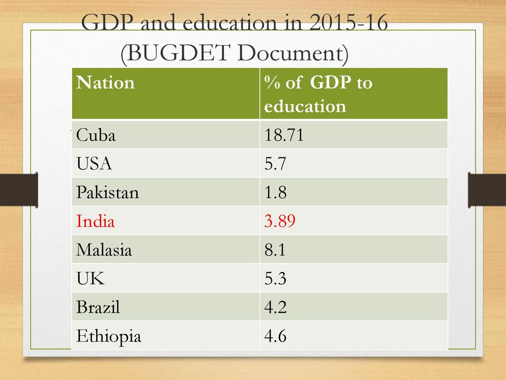 GDP and education in (BUGDET Document)