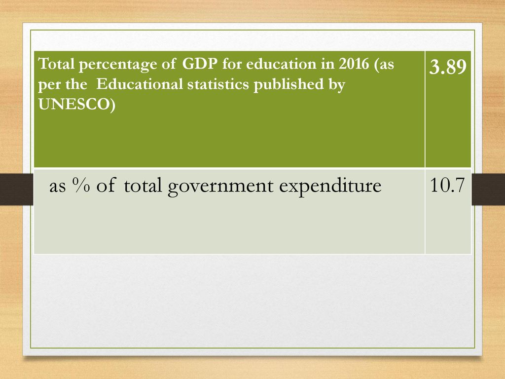 as % of total government expenditure 10.7