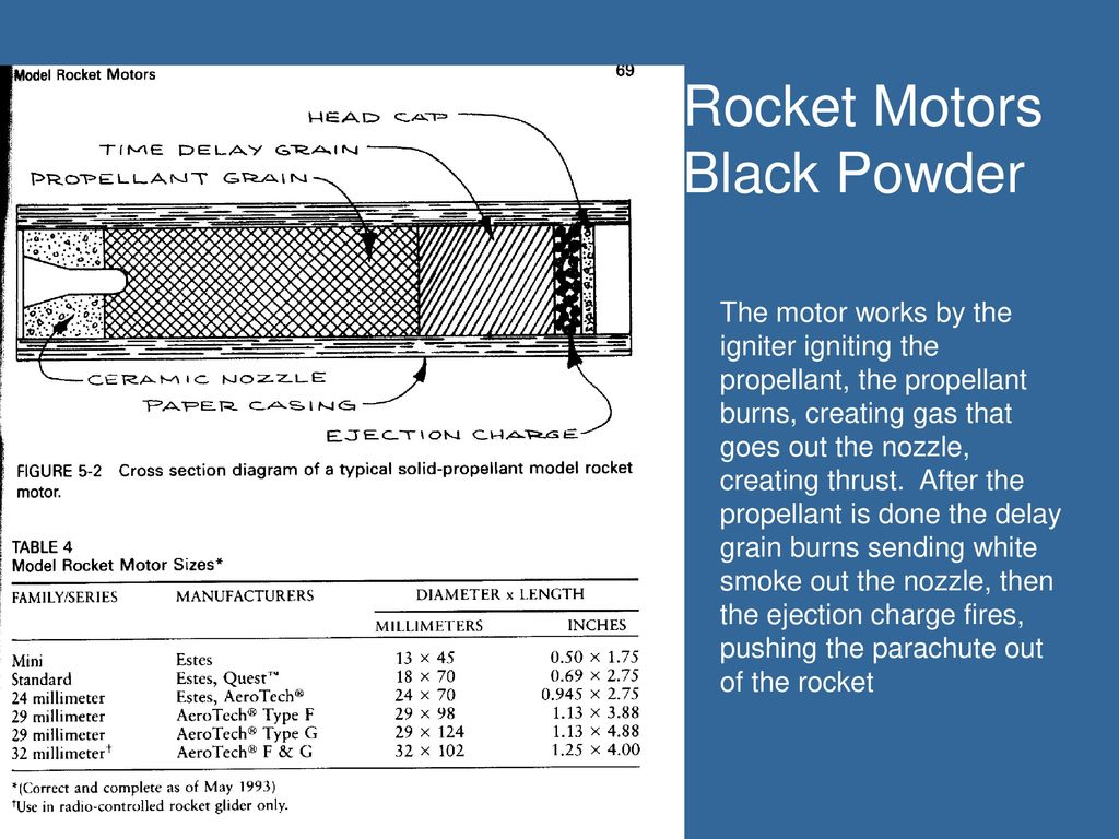 Rocketry  - ppt download