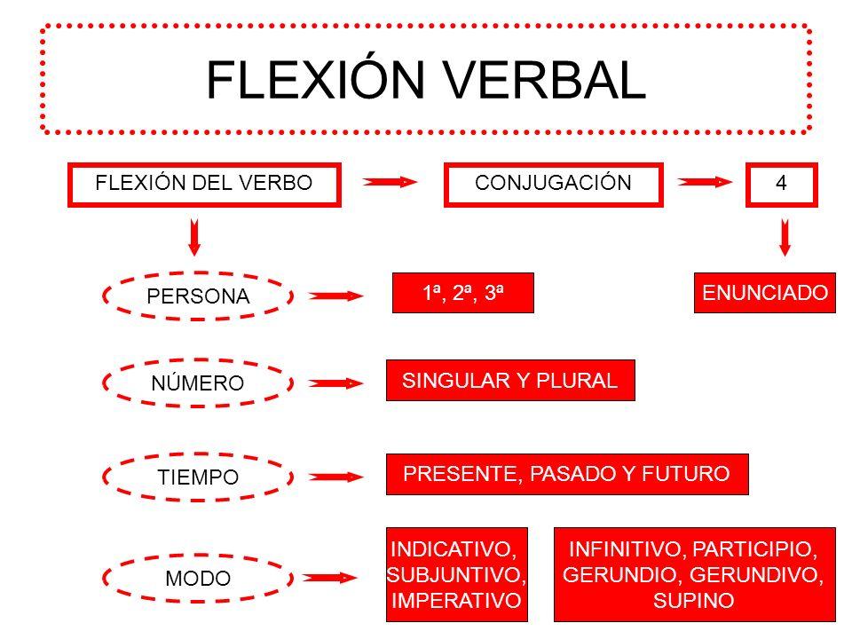 FLEXIÓN VERBAL FLEXIÓN DEL VERBO CONJUGACIÓN 4 PERSONA 1ª, 2ª, 3ª