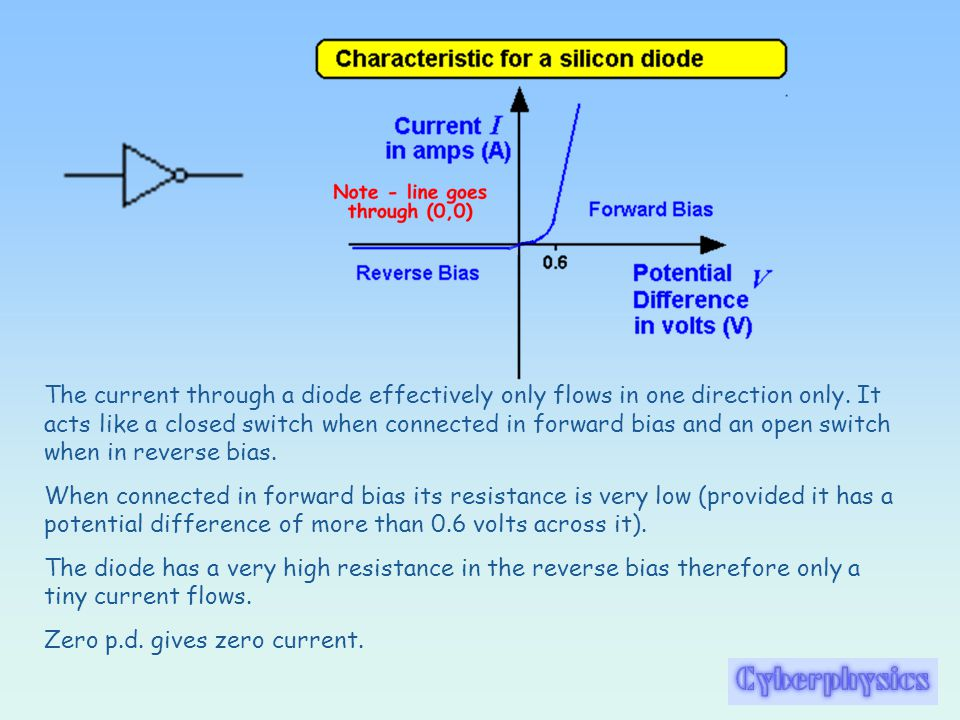 The current through a diode effectively only flows in one direction only. It acts like a closed switch when connected in forward bias and an open switch when in reverse bias.