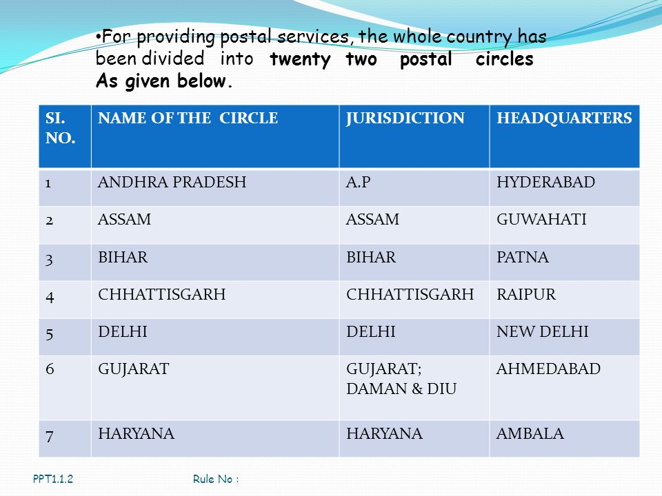 For providing postal services, the whole country has been divided into twenty two postal circles As given below.