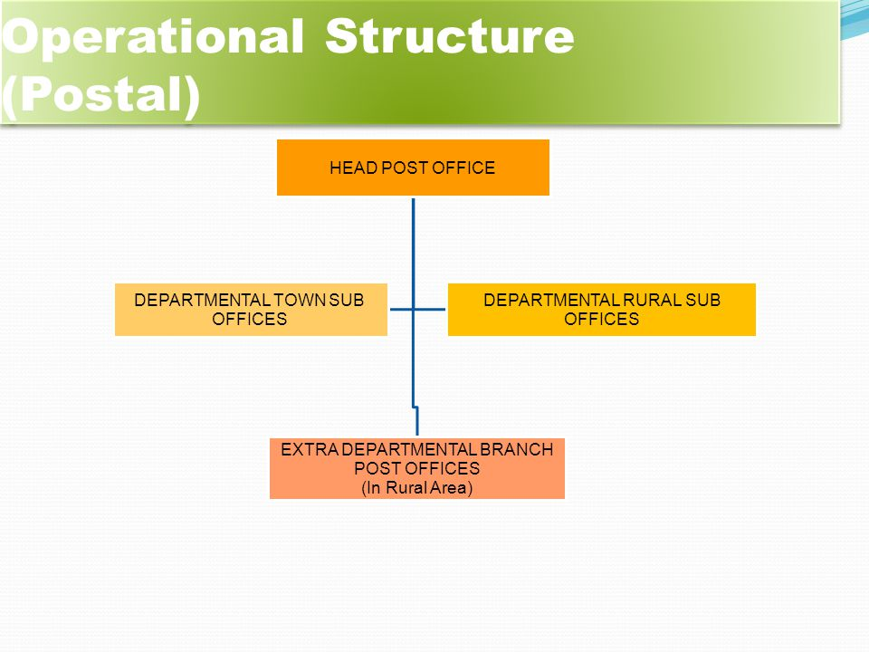 Operational Structure (Postal)
