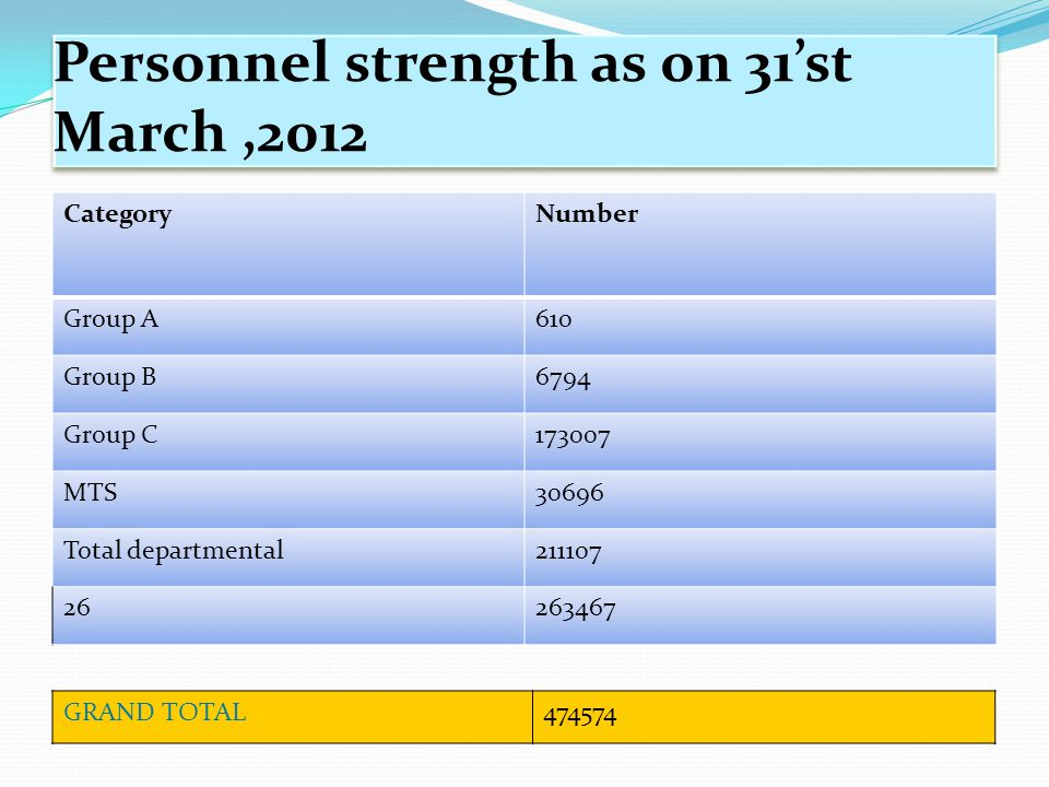 Personnel strength as on 31'st March ,2012