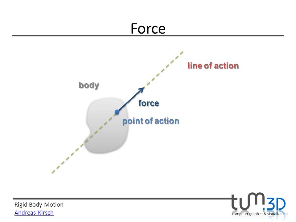 Force line of action body force point of action