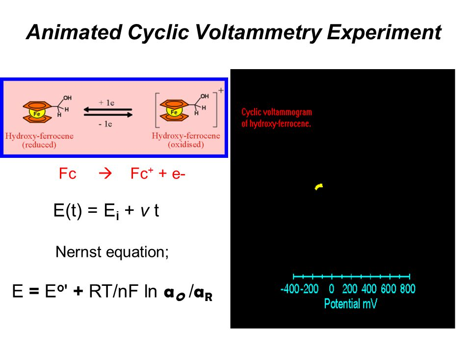 Animated Cyclic Voltammetry Experiment