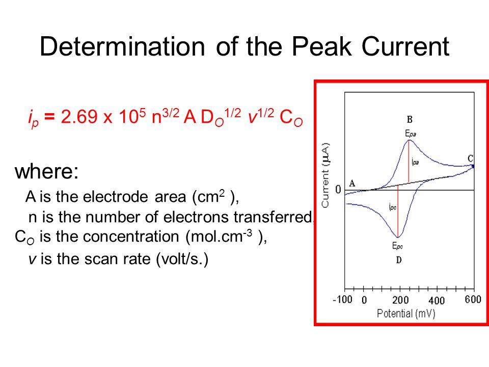 Determination of the Peak Current