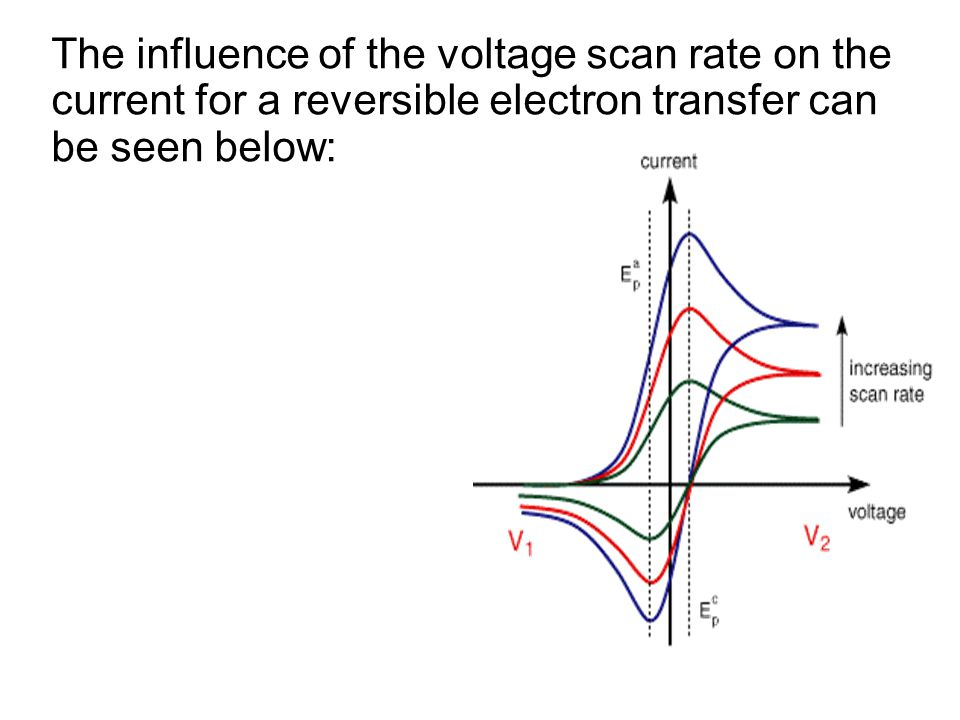 The influence of the voltage scan rate on the current for a reversible electron transfer can be seen below: