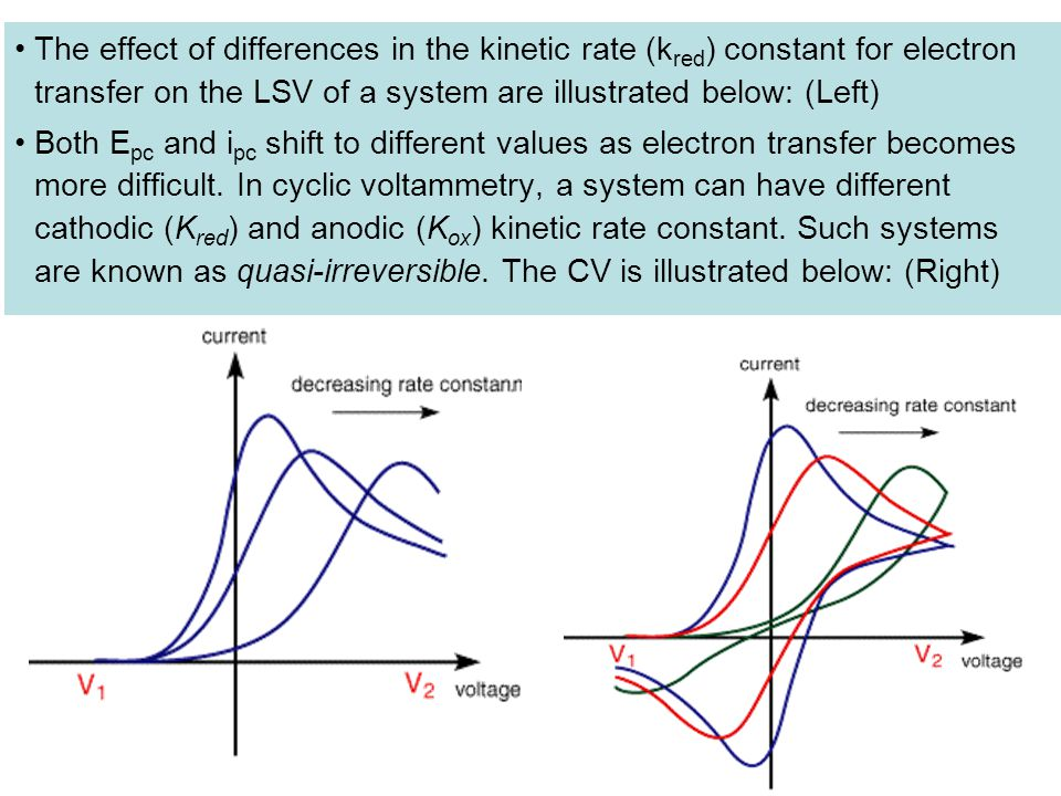 The effect of differences in the kinetic rate (kred) constant for electron transfer on the LSV of a system are illustrated below: (Left)