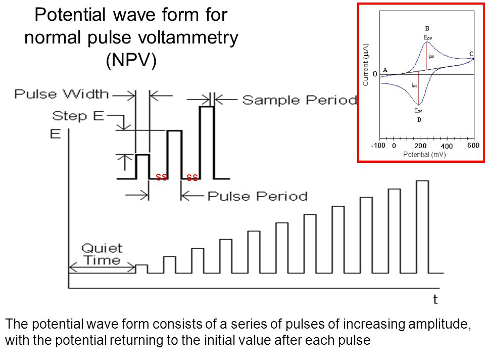 Potential wave form for normal pulse voltammetry (NPV)