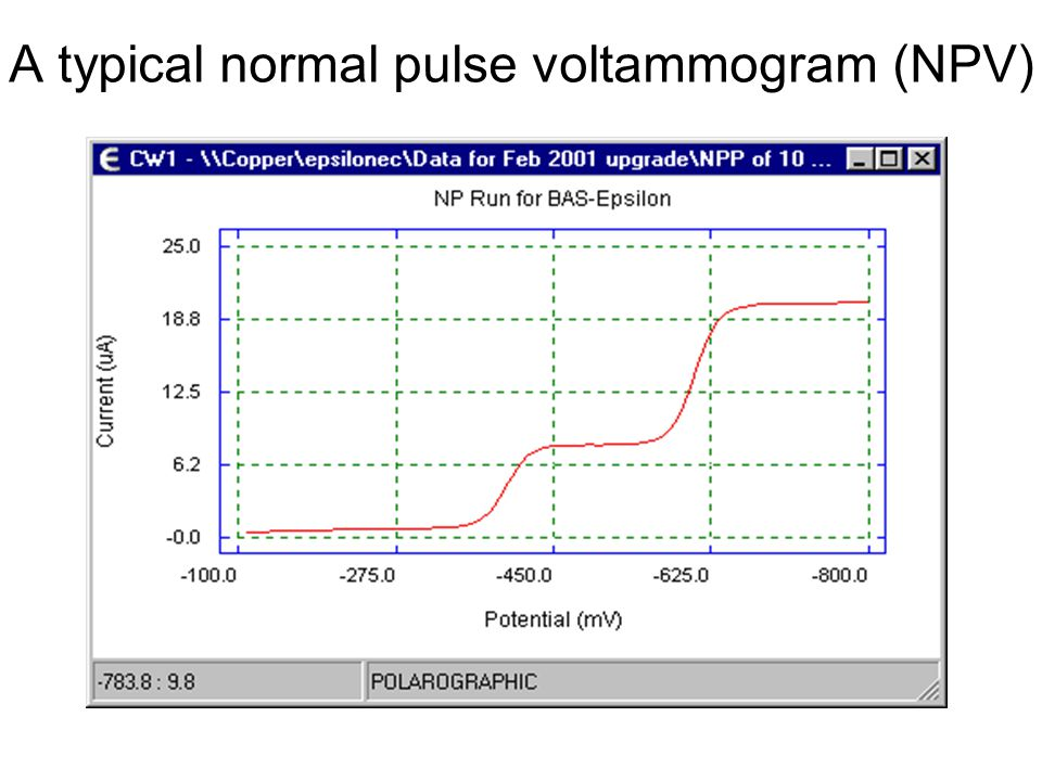 A typical normal pulse voltammogram (NPV)