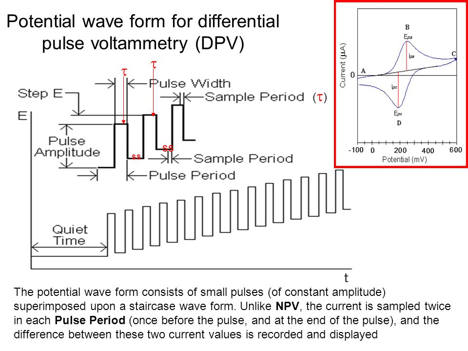 Potential wave form for differential pulse voltammetry (DPV)
