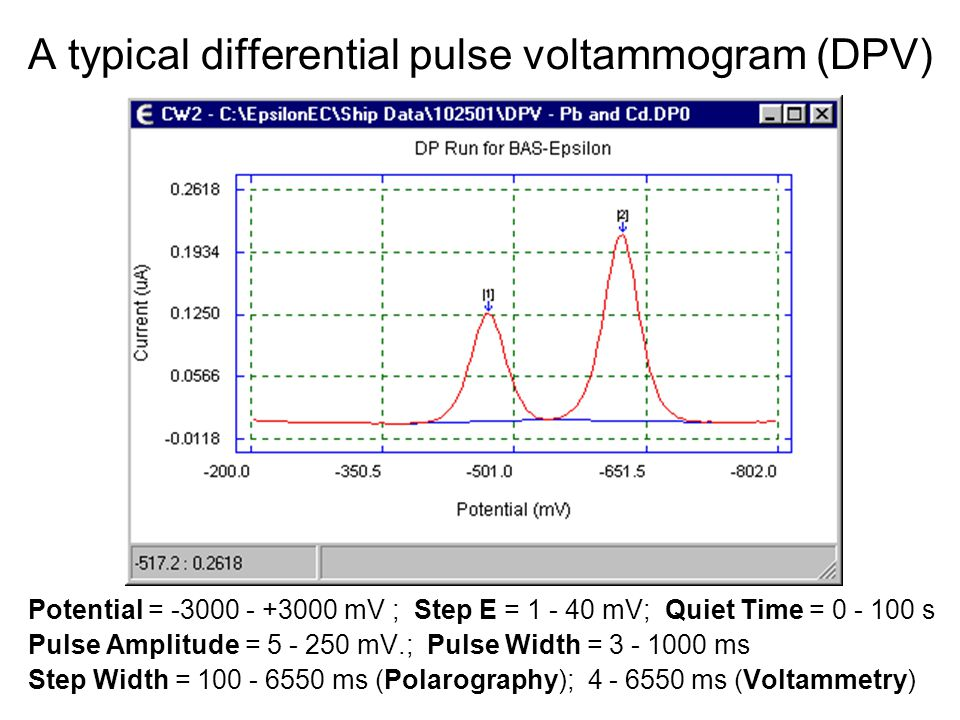 A typical differential pulse voltammogram (DPV)