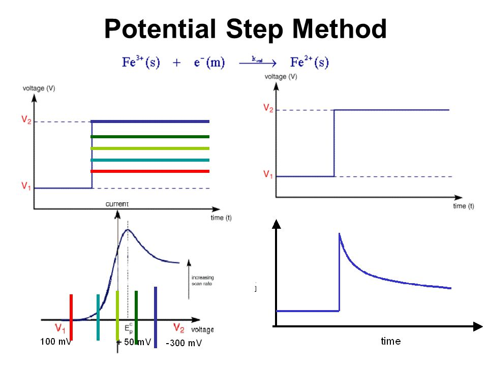 Potential Step Method