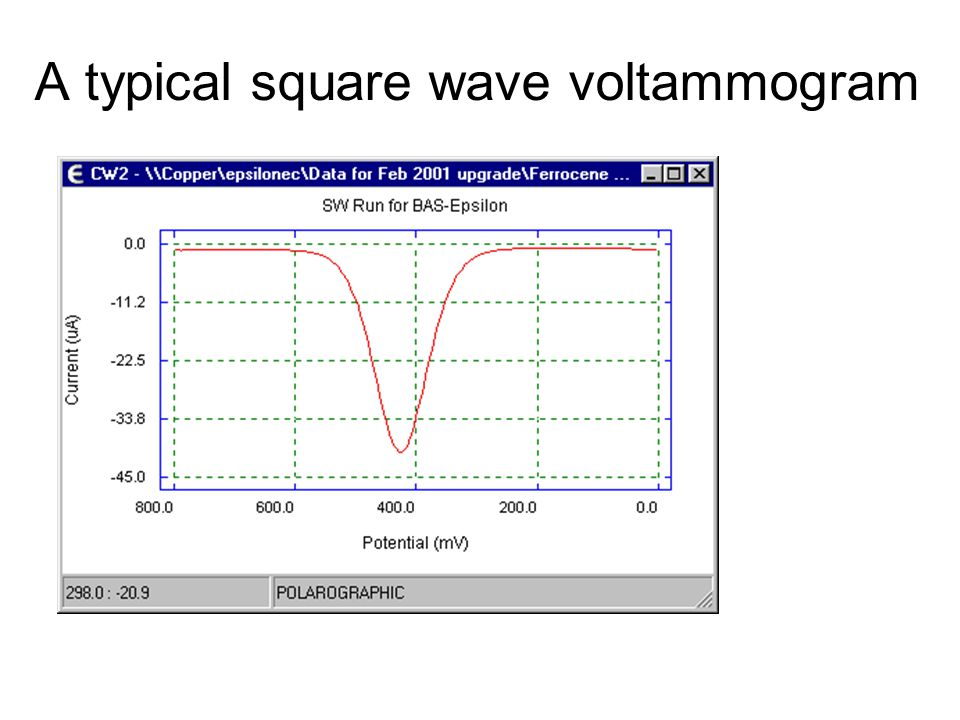 A typical square wave voltammogram