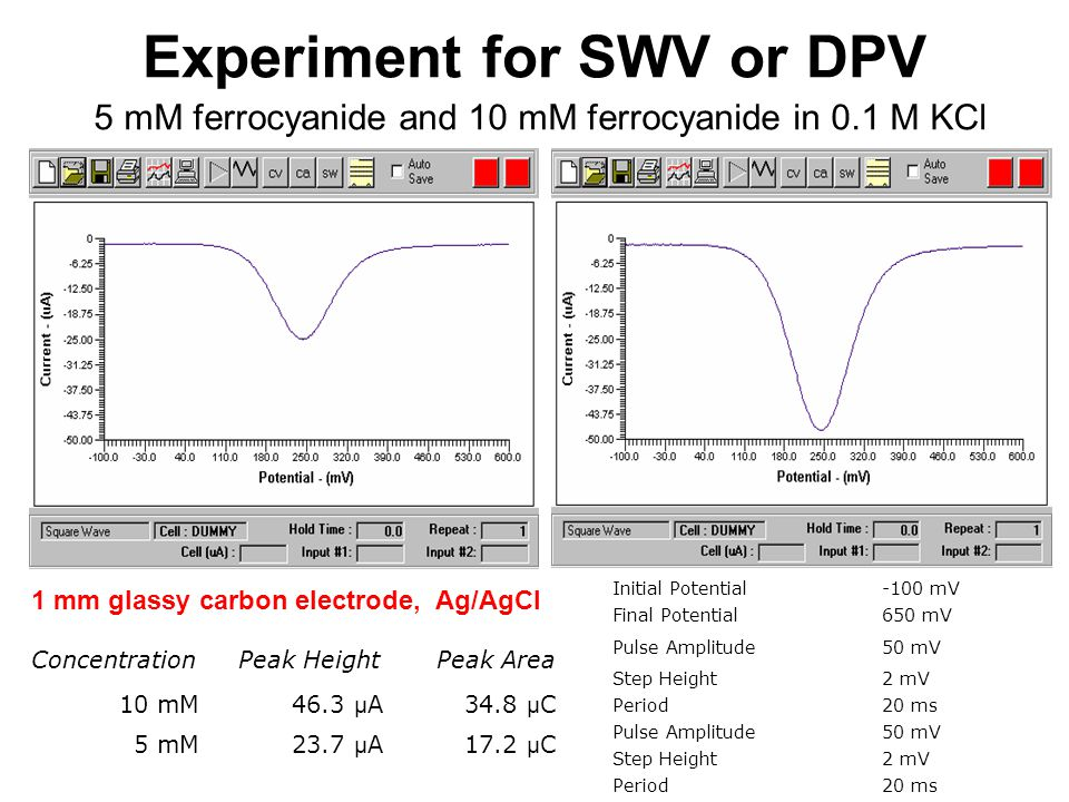 Experiment for SWV or DPV