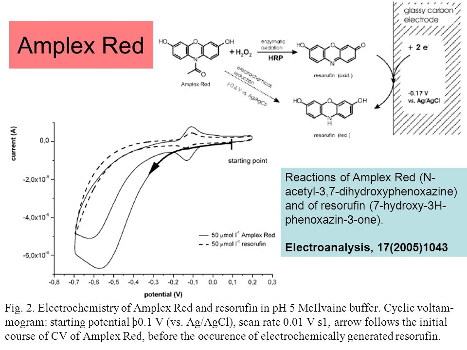 Amplex Red Reactions of Amplex Red (N-acetyl-3,7-dihydroxyphenoxazine) and of resorufin (7-hydroxy-3H-phenoxazin-3-one).