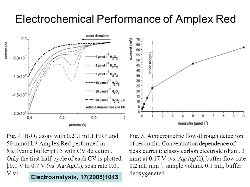 Electrochemical Performance of Amplex Red