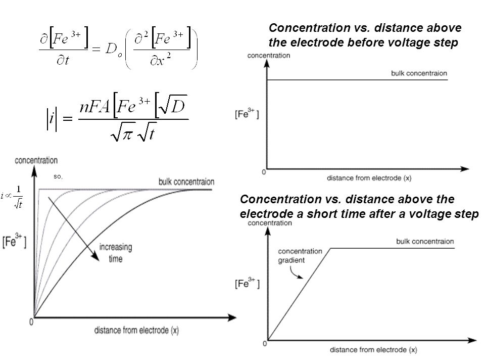 Concentration vs. distance above the electrode before voltage step