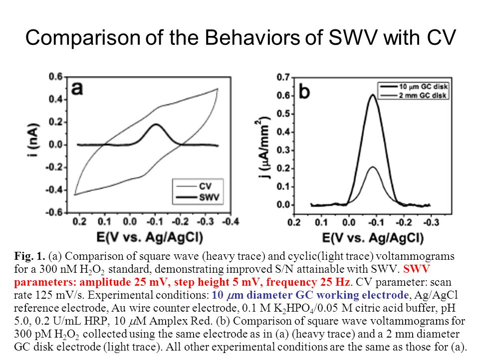 Comparison of the Behaviors of SWV with CV