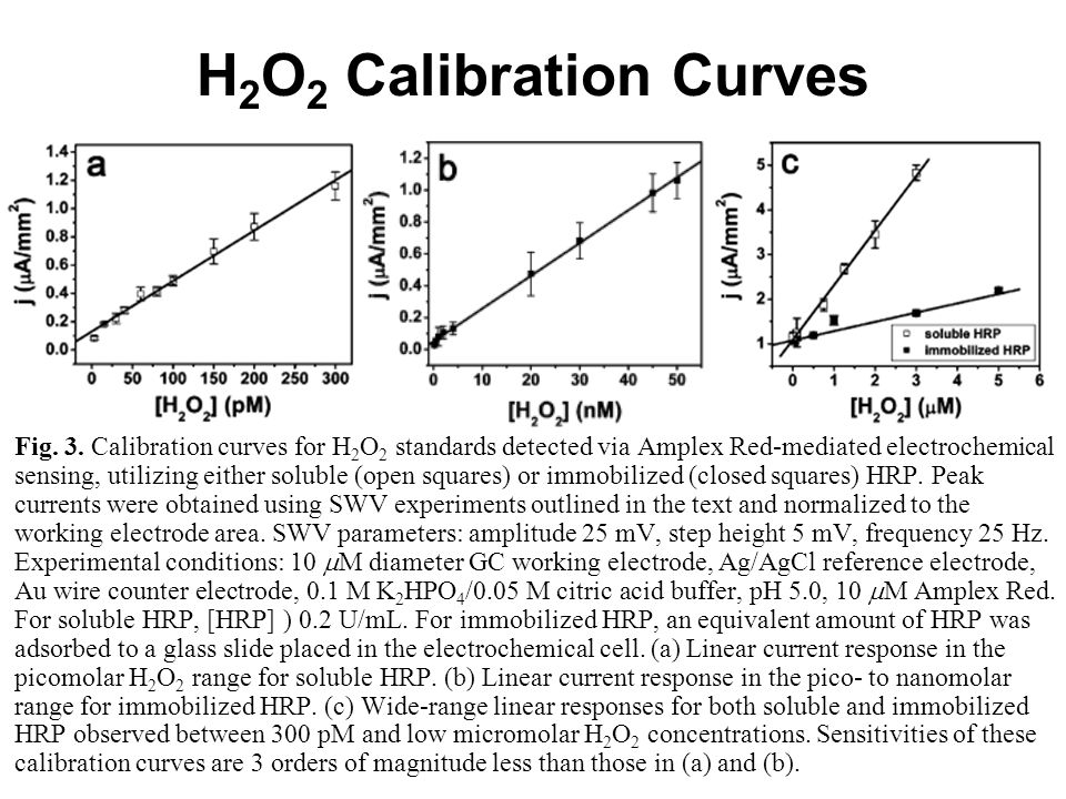 H2O2 Calibration Curves