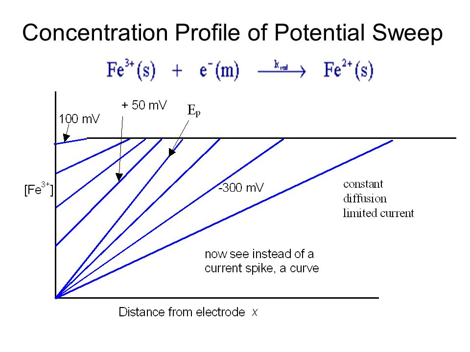 Concentration Profile of Potential Sweep