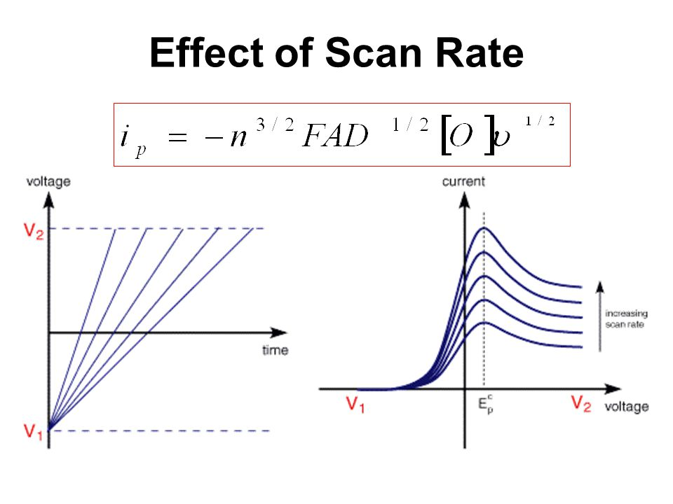 Effect of Scan Rate