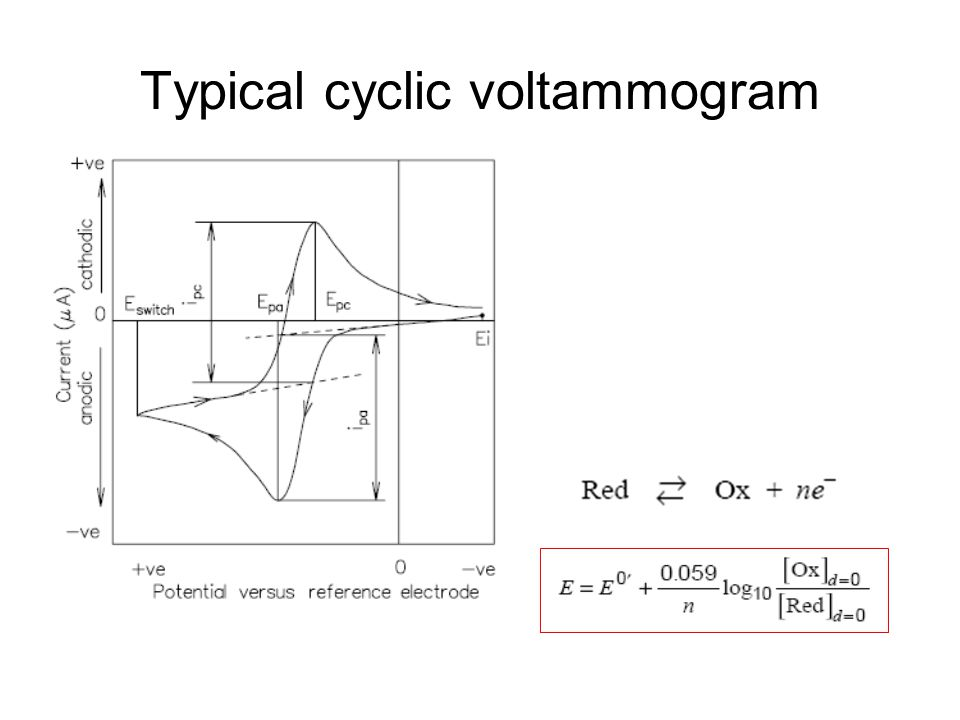 Typical cyclic voltammogram