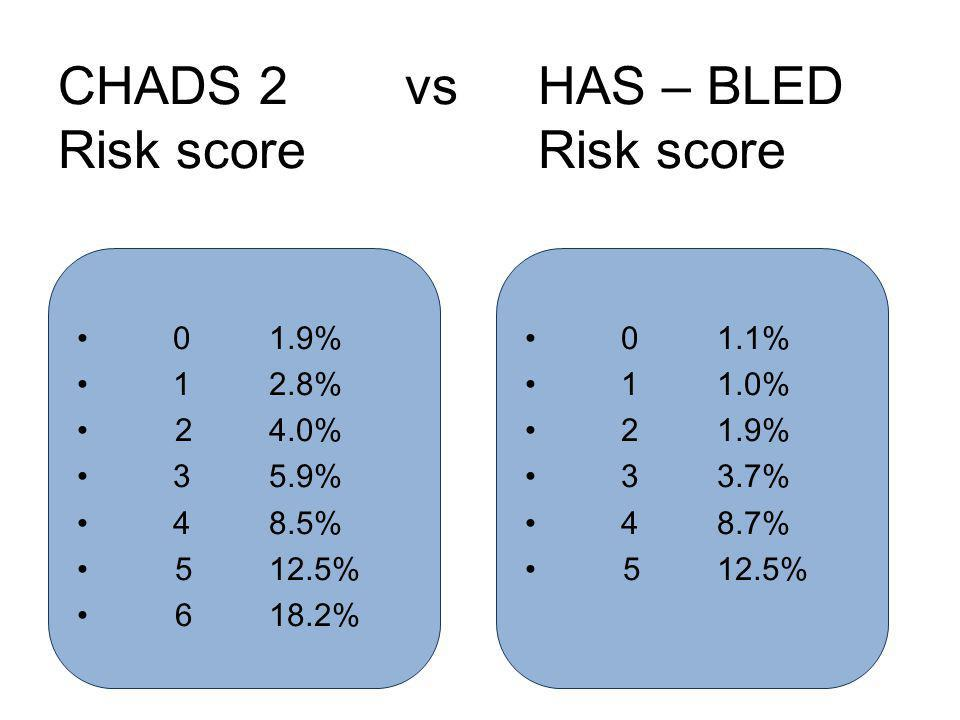 CHADS 2 vs HAS – BLED Risk score Risk score