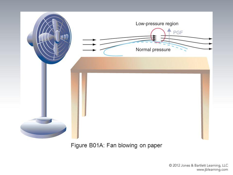 Figure B01A: Fan blowing on paper