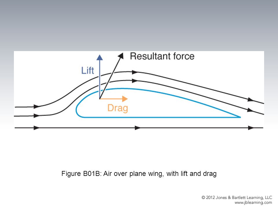 Figure B01B: Air over plane wing, with lift and drag