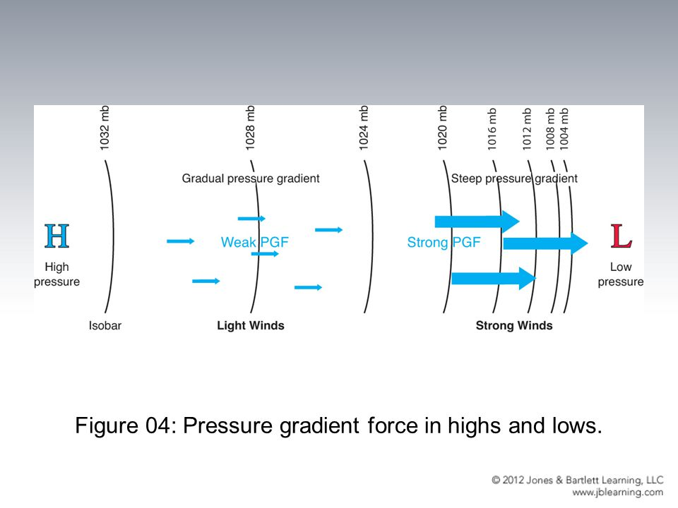 Figure 04: Pressure gradient force in highs and lows.