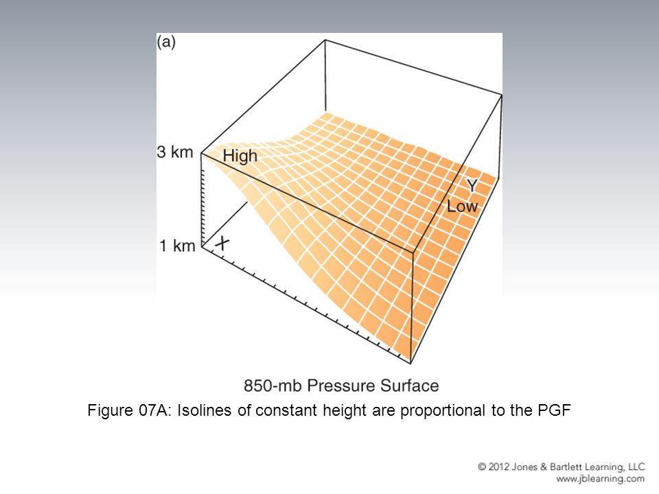Figure 07A: Isolines of constant height are proportional to the PGF