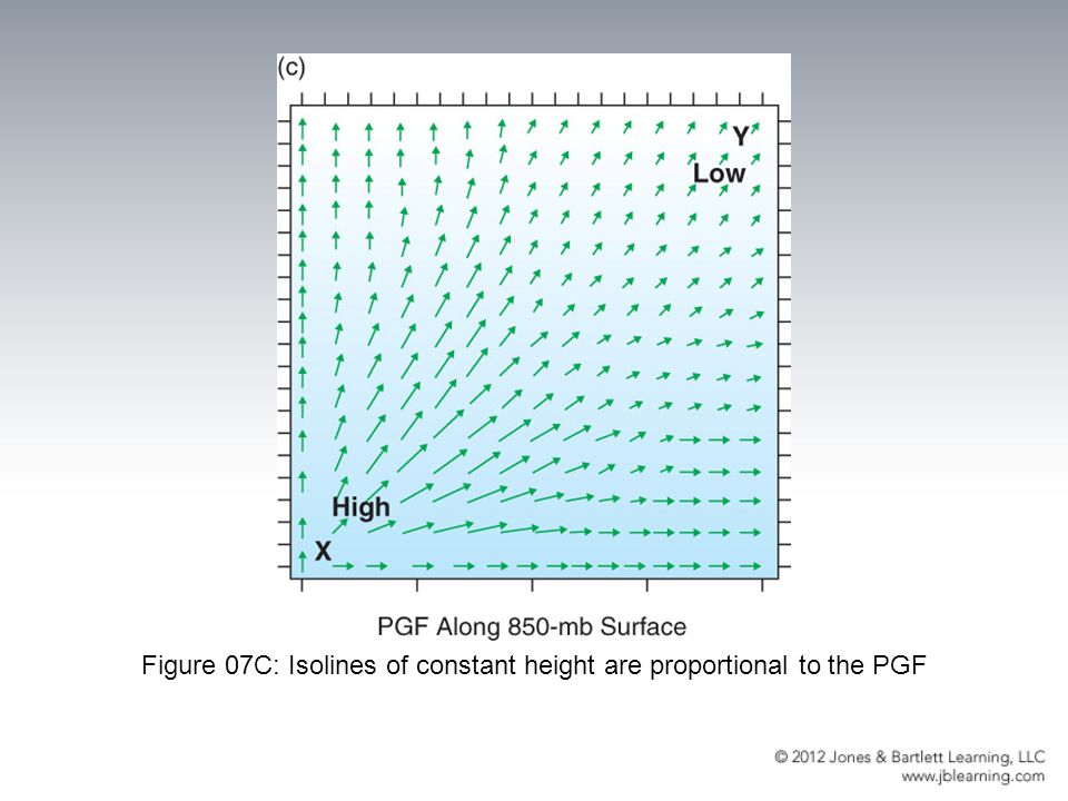 Figure 07C: Isolines of constant height are proportional to the PGF