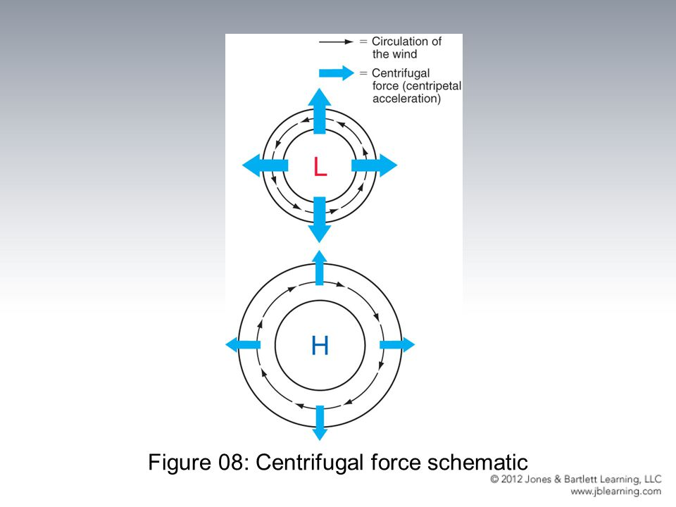 Figure 08: Centrifugal force schematic