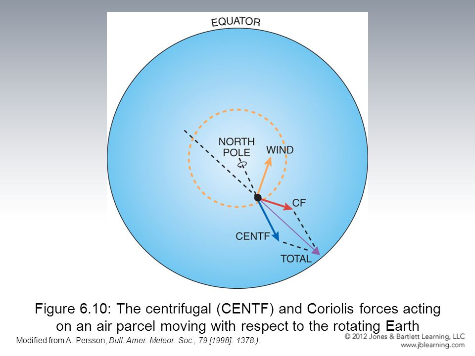 Figure 6.10: The centrifugal (CENTF) and Coriolis forces acting on an air parcel moving with respect to the rotating Earth